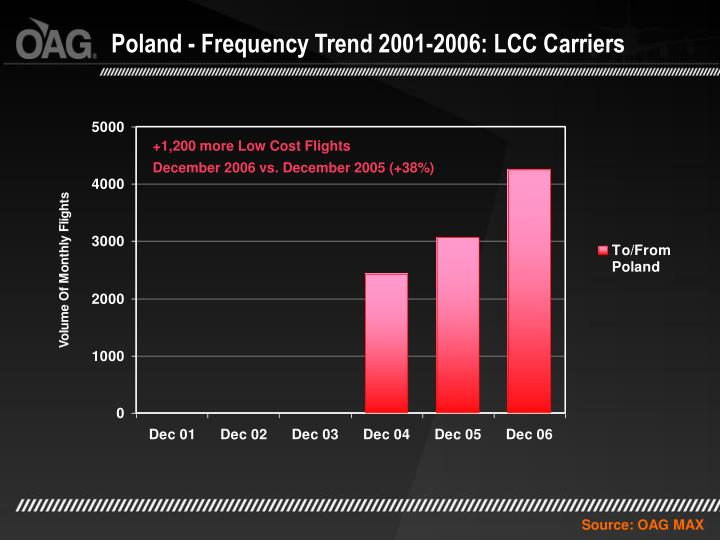 Poland - Frequency Trend 2001-2006: LCC Carriers