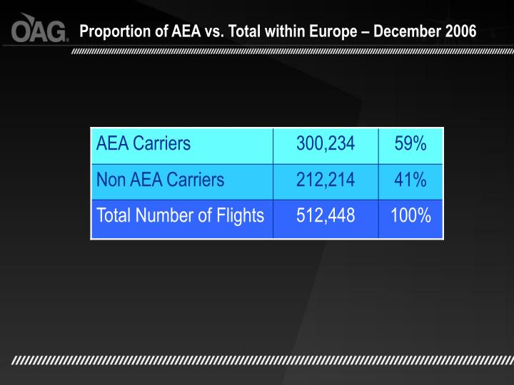 Proportion of AEA vs. Total within Europe – December 2006