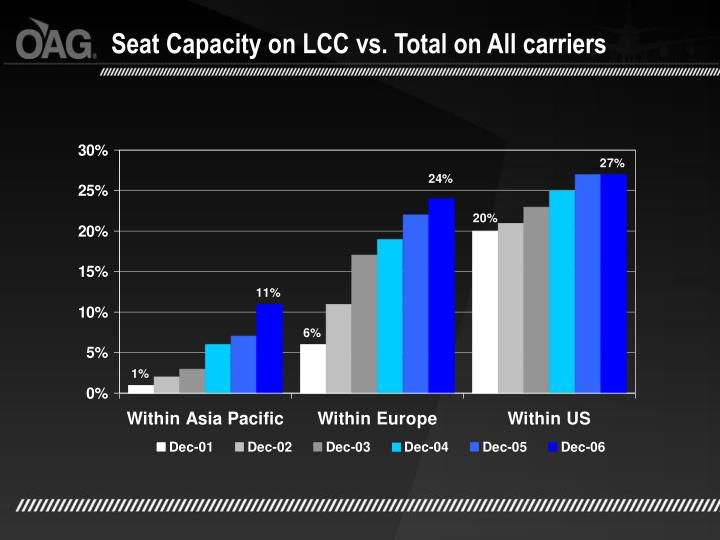 Seat Capacity on LCC vs. Total on All carriers