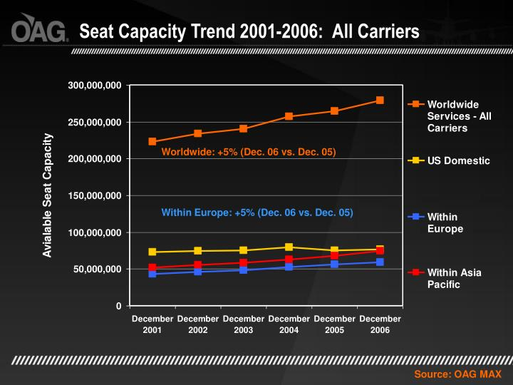 Seat Capacity Trend 2001-2006:  All Carriers