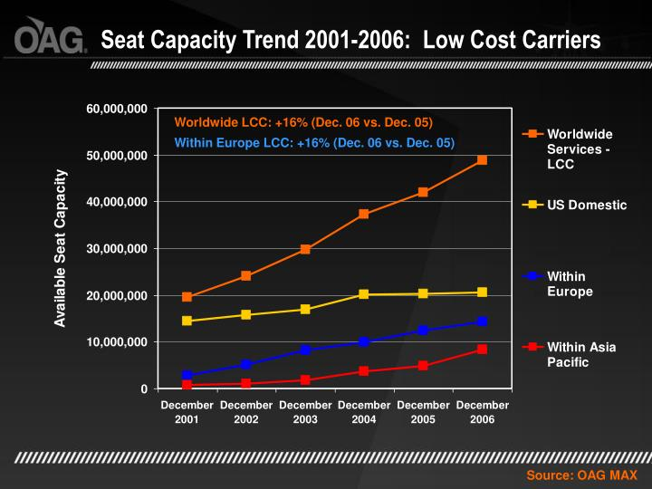 Seat Capacity Trend 2001-2006:  Low Cost Carriers
