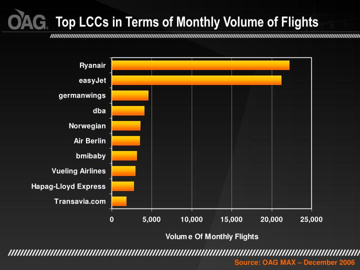 Top LCCs in Terms of Monthly Volume of Flights