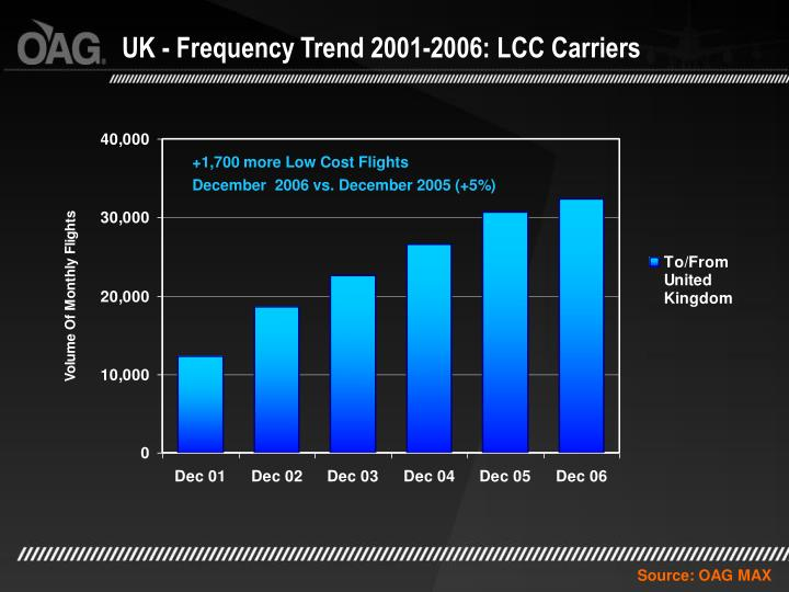 UK - Frequency Trend 2001-2006: LCC Carriers