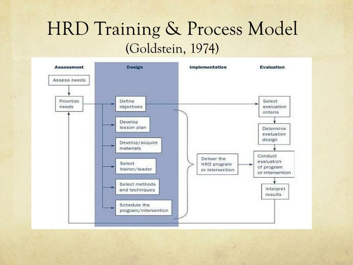HRD Training & Process Model