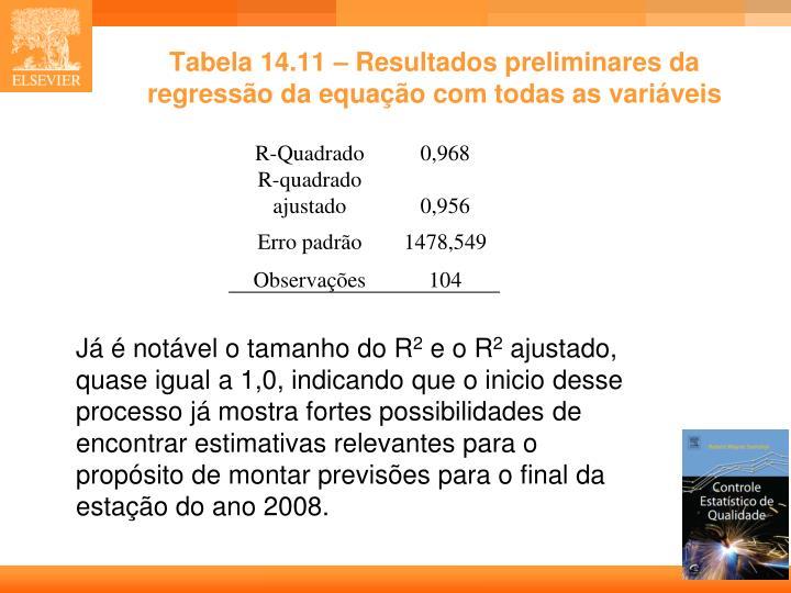 Tabela 14.11 – Resultados preliminares da regressão da equação com todas as variáveis
