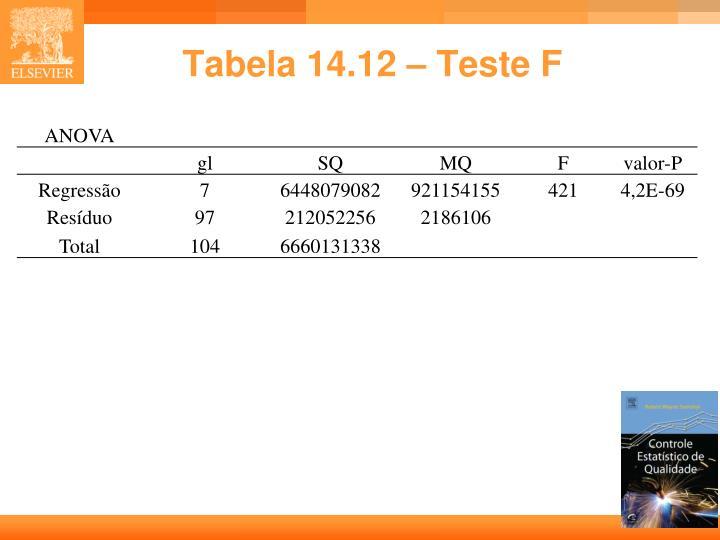 Tabela 14.12 – Teste F