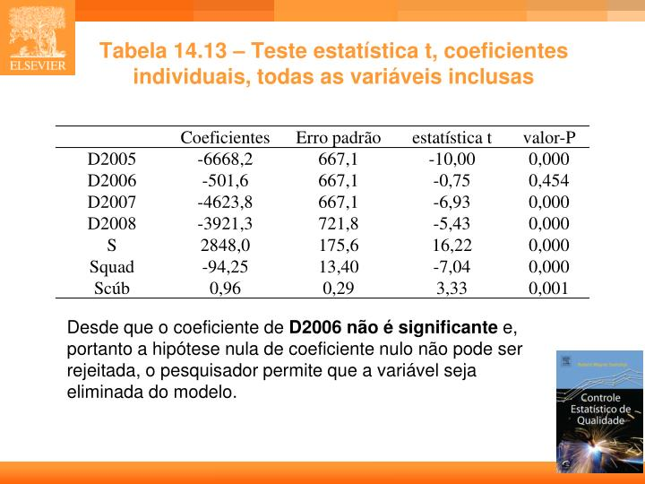 Tabela 14.13 – Teste estatística t, coeficientes individuais, todas as variáveis inclusas