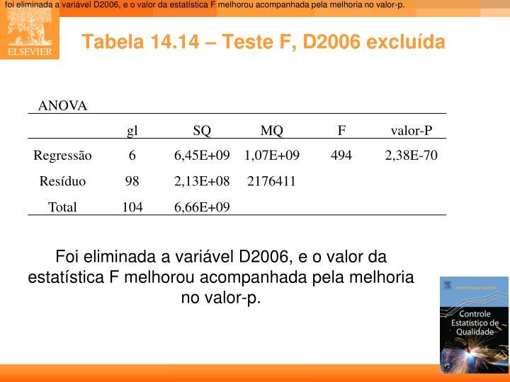foi eliminada a variável D2006, e o valor da estatística F melhorou acompanhada pela melhoria no valor-p.