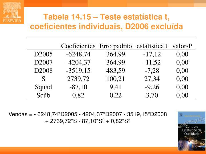 Tabela 14.15 – Teste estatística t, coeficientes individuais, D2006 excluída