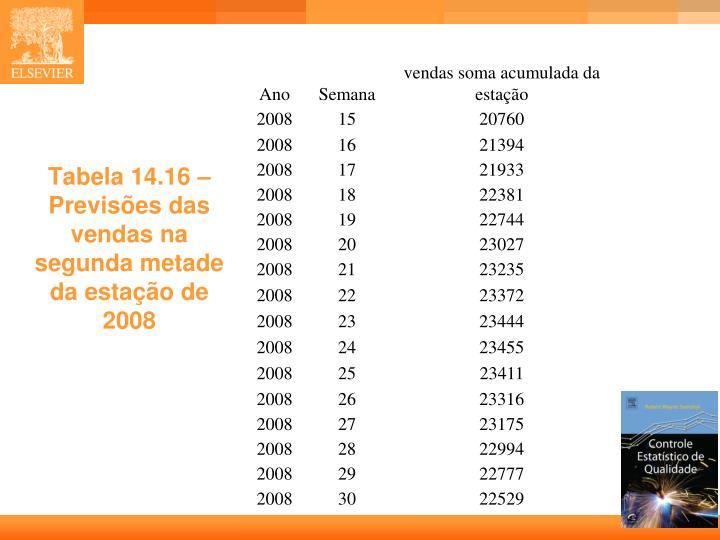Tabela 14.16 – Previsões das vendas na segunda metade da estação de 2008