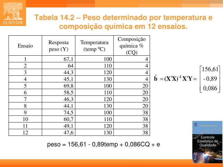 Tabela 14.2 – Peso determinado por temperatura e composição química em 12 ensaios.