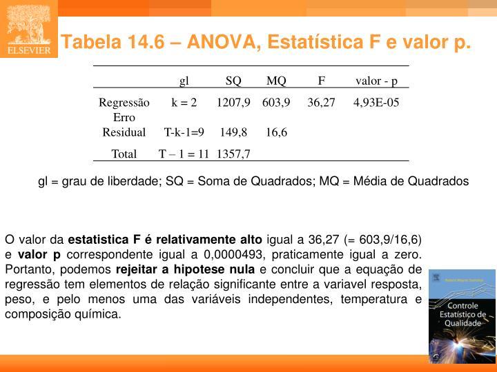 Tabela 14.6 –