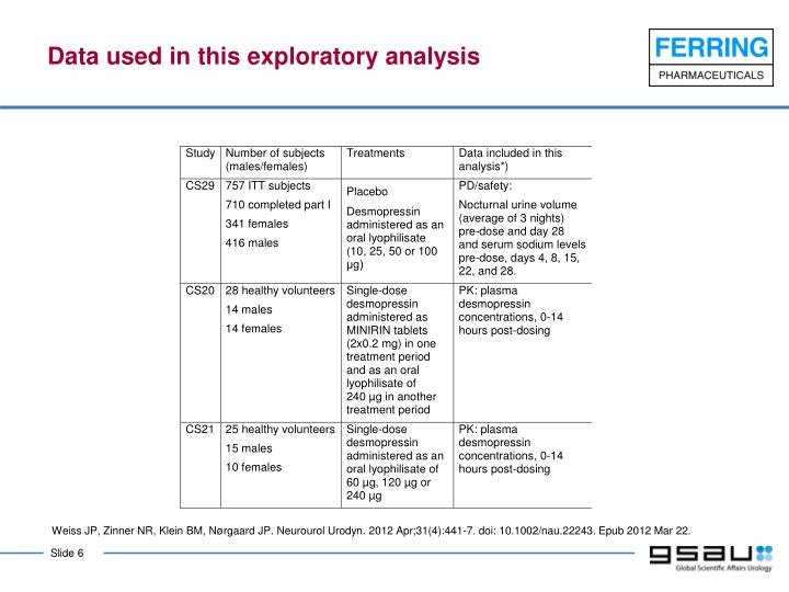 Data used in this exploratory analysis