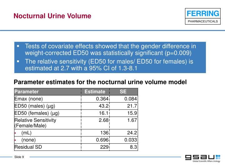 Nocturnal Urine Volume