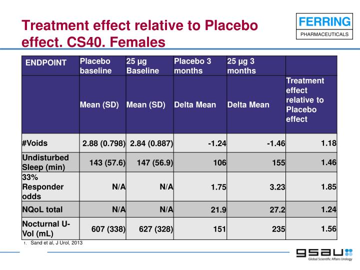 Treatment effect relative to Placebo effect. CS40. Females