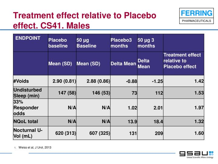 Treatment effect relative to Placebo effect. CS41. Males