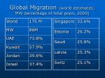global migration world estimates mw percentage of total popn 2000