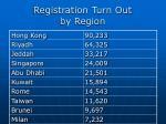 registration turn out by region