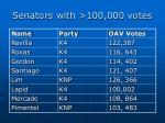 senators with 100 000 votes