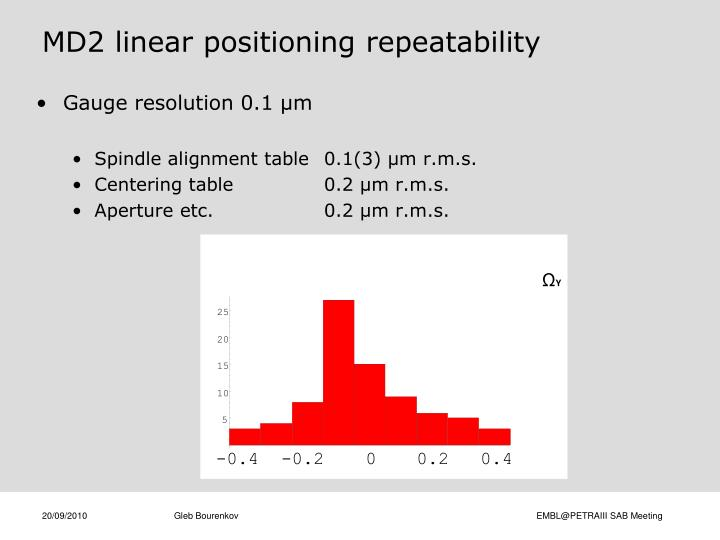 MD2 linear positioning repeatability