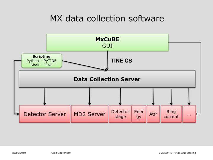 MX data collection software