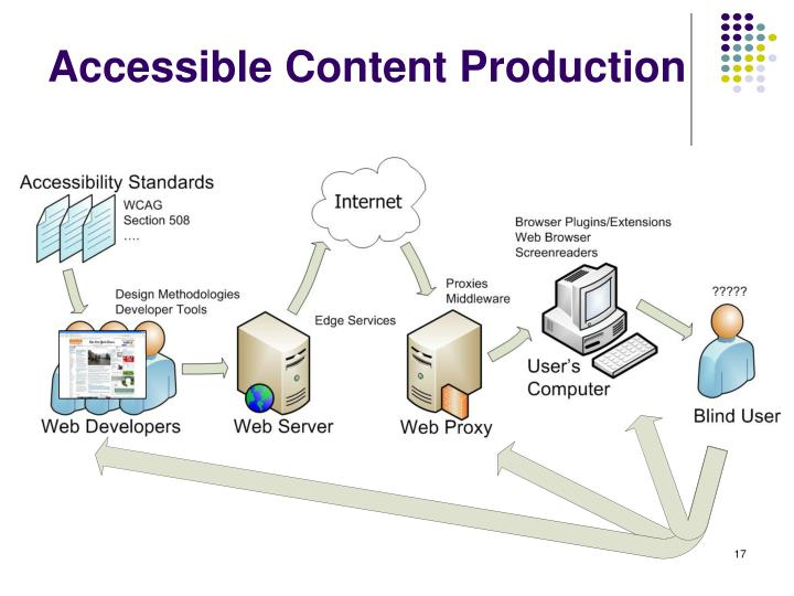 Accessible Content Production