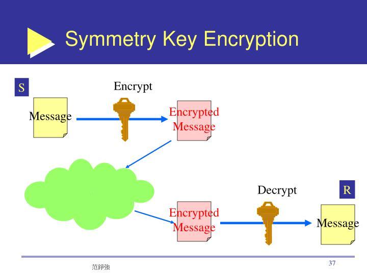 Symmetry Key Encryption