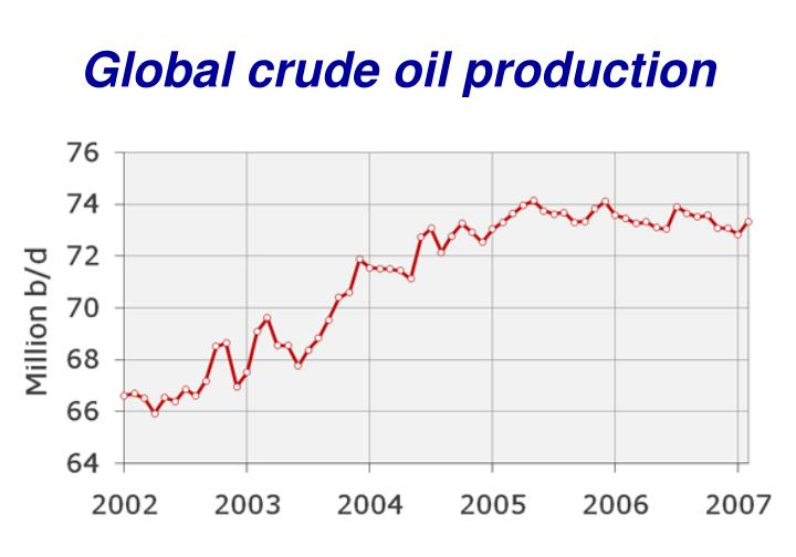 Global crude oil production