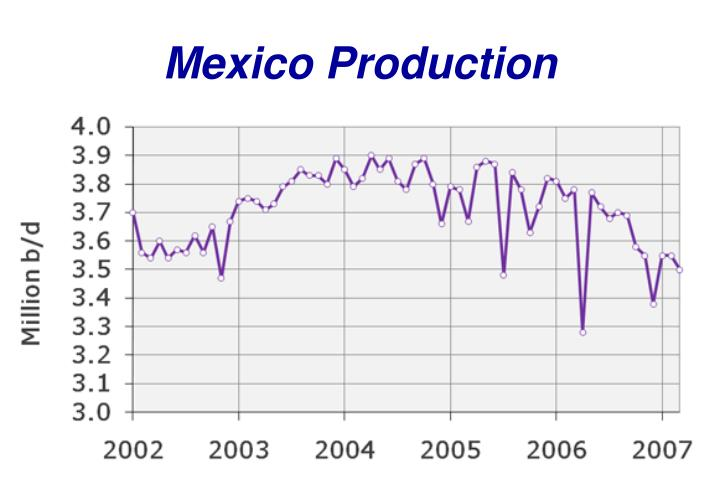 Mexico Production