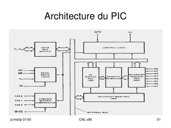 Architecture du PIC
