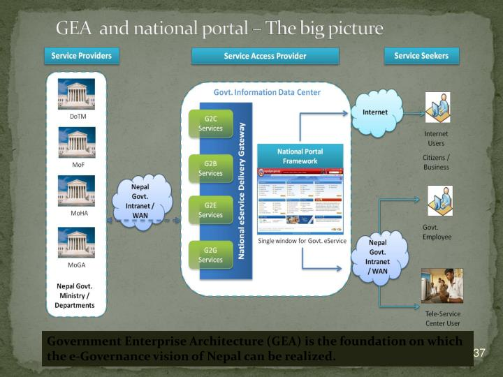 GEA  and national portal – The big picture