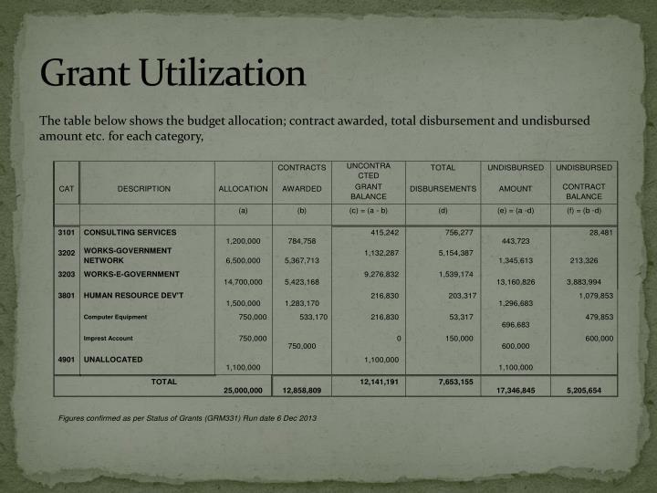 Grant Utilization