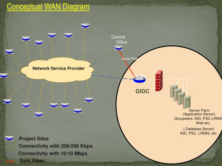 Conceptual WAN Diagram