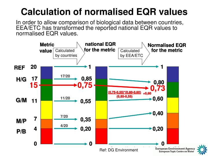 Calculation of normalised EQR values