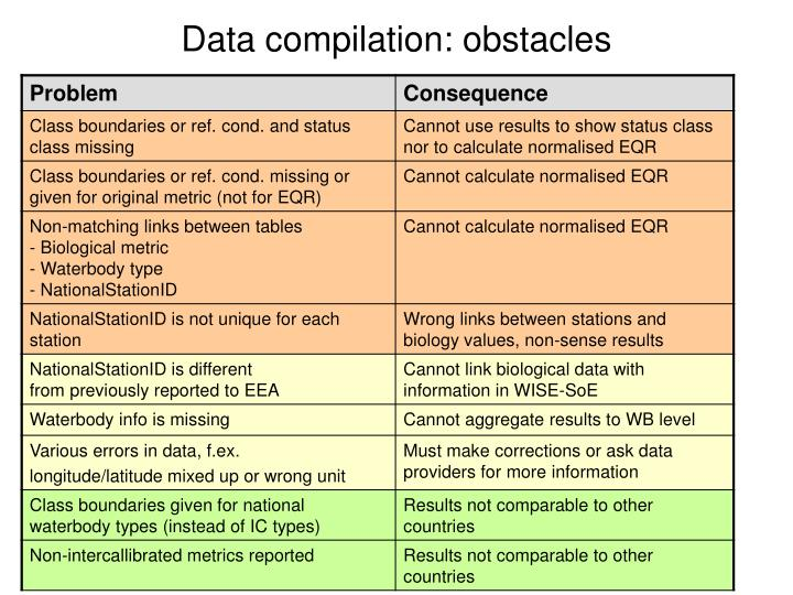 Data compilation: obstacles