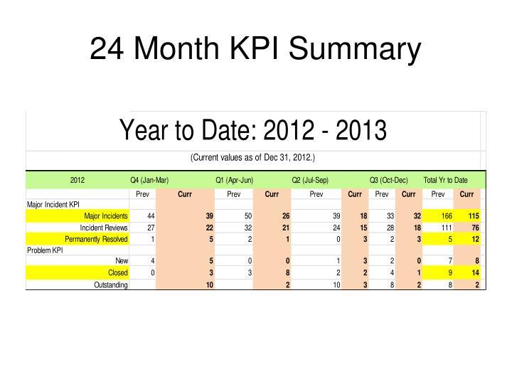 24 Month KPI Summary