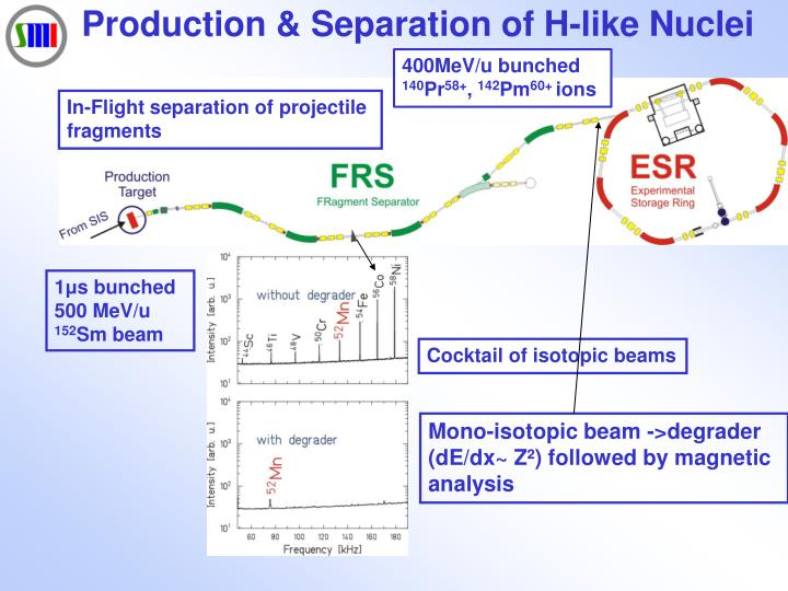 Production & Separation of H-like Nuclei