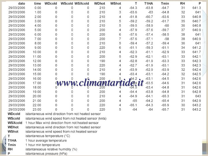 www.climantartide.it