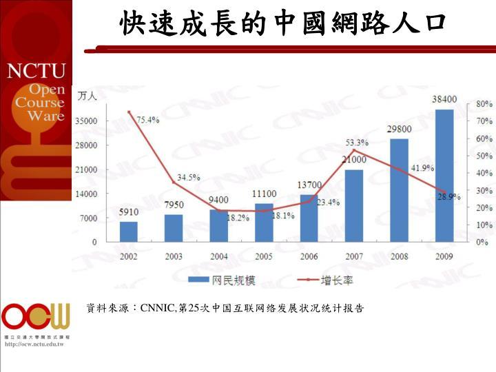 快速成長的中國網路人口