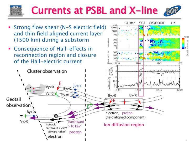 Currents at PSBL and X-line