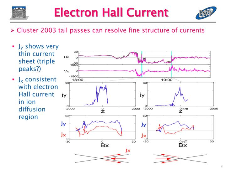 Electron Hall Current