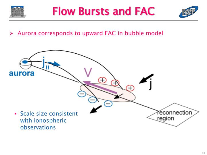 Flow Bursts and FAC