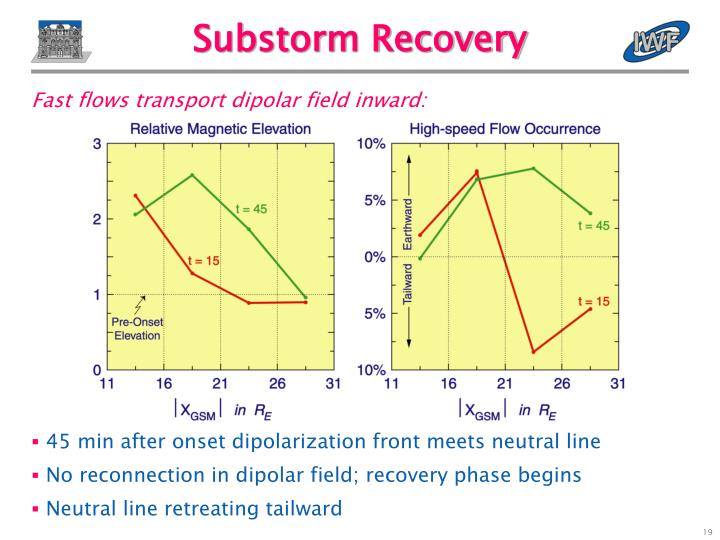 Substorm Recovery