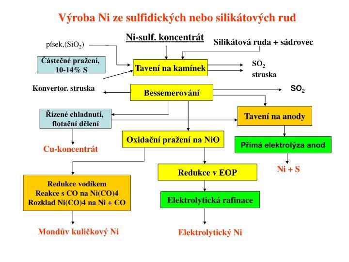 Ni-sulf. koncentrát