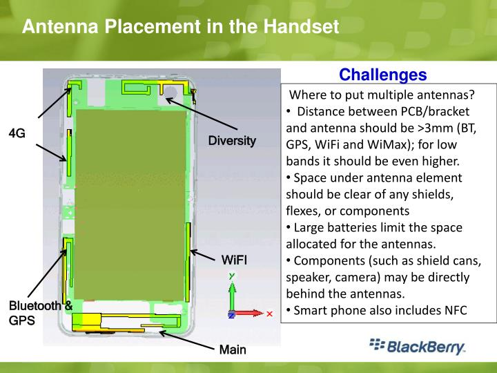 Antenna Placement in the Handset