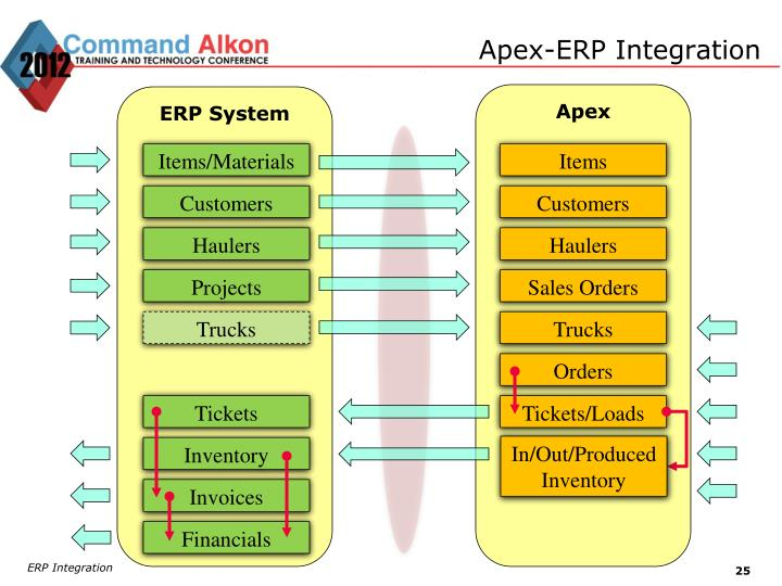 Apex-ERP Integration