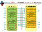 commandseries erp integration1