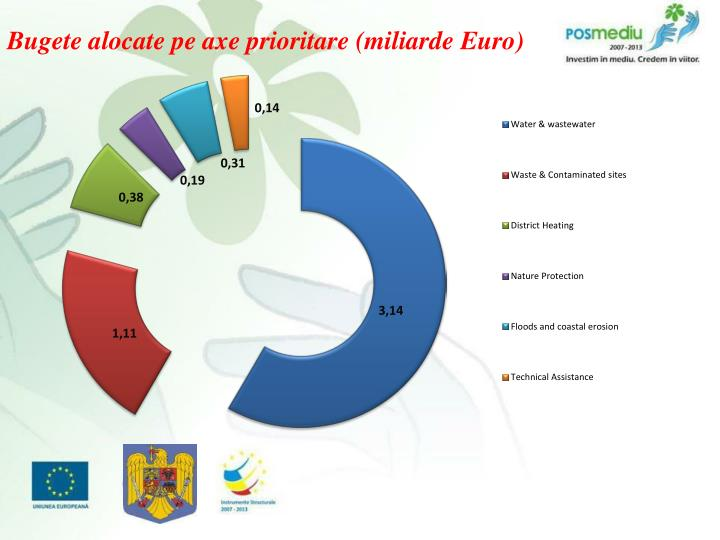 Bugete alocate pe axe prioritare (miliarde Euro)