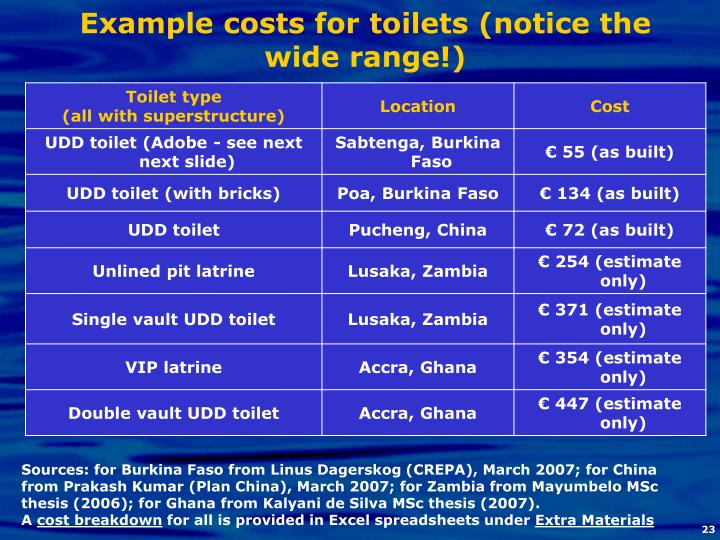 Example costs for toilets (notice the wide range!)