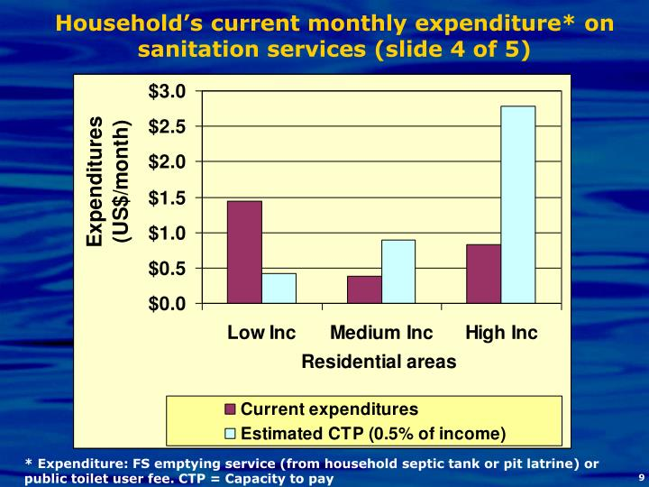 Household's current monthly expenditure* on sanitation services (slide 4 of 5)